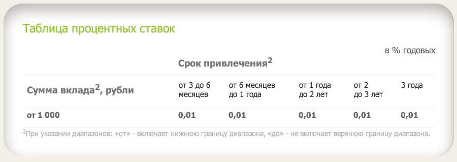 отзывы сбербанк россии процентные ставки по вкладам на сегодня одна самых передовых