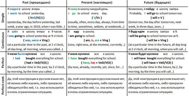 Таблица времен глаголов в английском языке Grammarteicom