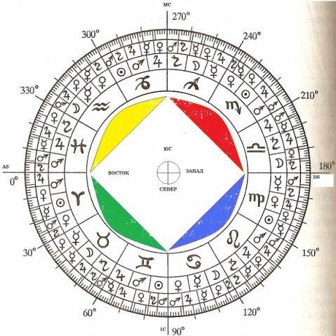 Магическая Астрология. Зодиак * Форум о магии, магическая по…
