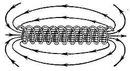 Силовые линии напряжённости магнитного поля в соленоиде.