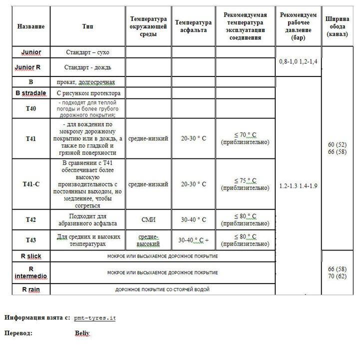 Таблица cпецификация шин фирмы PMT для минибайков
