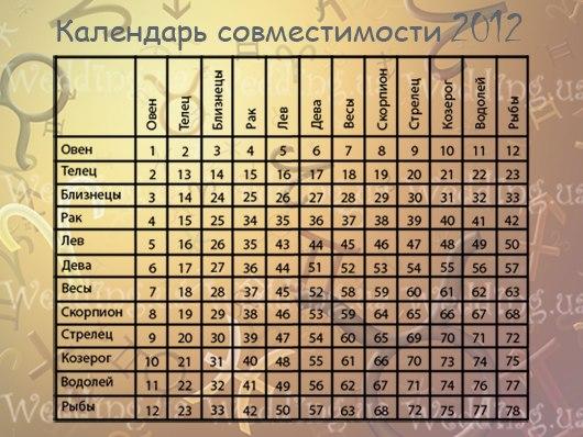 КАЛЕНДАРЬ СОВМЕСТИМОСТИ НА 2012 ГОД
