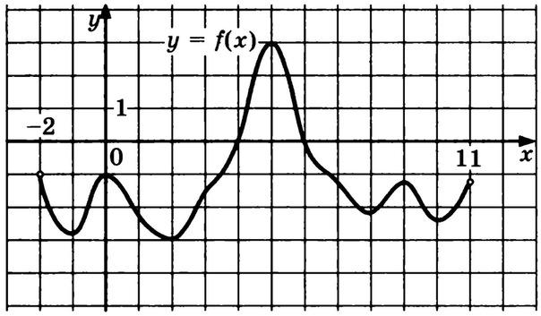 Графику функции параллельна прямой у 4
