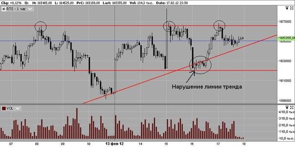 Трейдинг на фондовом рынке