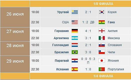 Чемпионат мира по футболу 2010 смотреть