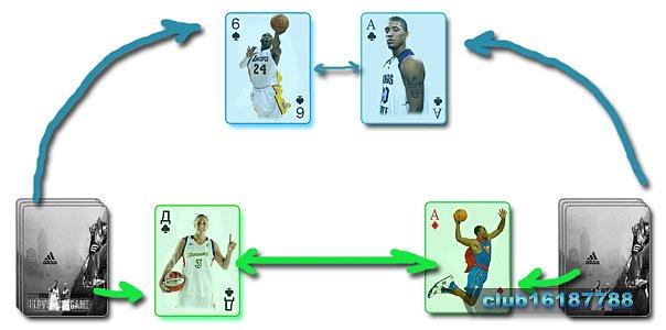Пробитие фолов в НБА
