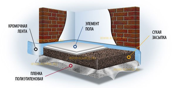 наливной бетонный пол для гаража