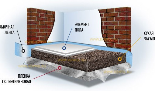 наливной бетонный пол цена