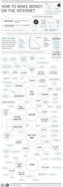 Как заработать в этих ваших интернетах