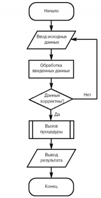 Пример блок-схемы.