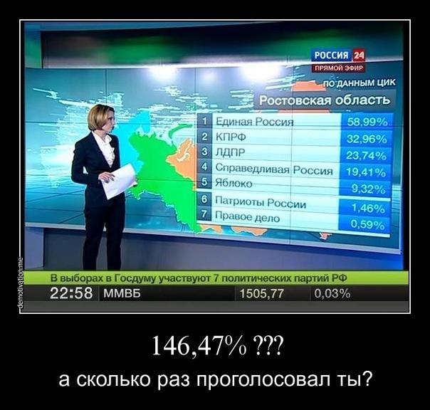 Предварительные итоги выборов