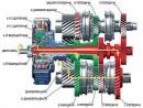 Схема коробки передач с двойным сцеплением (работа на первой передаче): 1 - внутренний первичный вал; 2 - наружный...