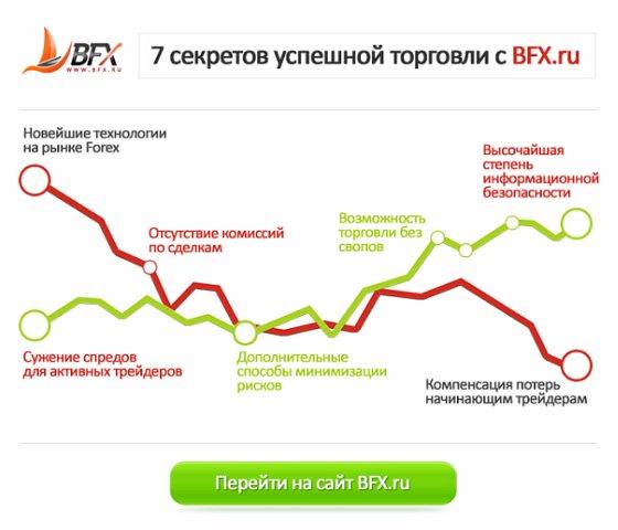 Прибыльная торговая стратегия forex