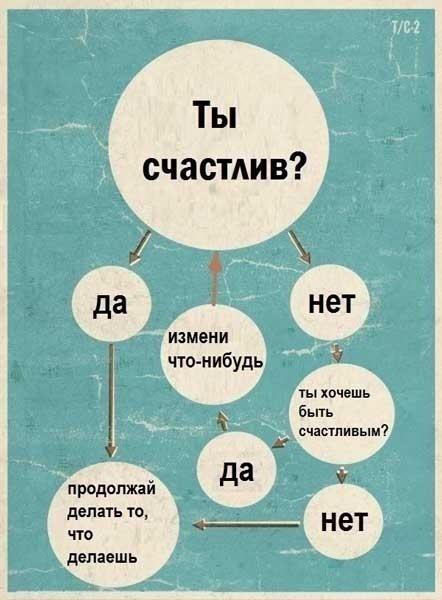 Если, хочешь быть счастливым, будь им!  Cуществует ли формула счастья?
