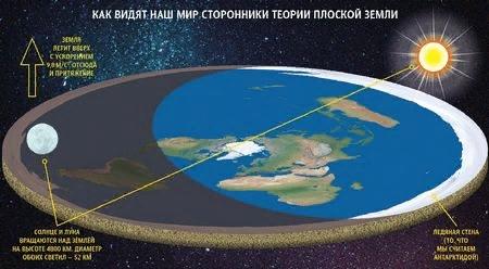 А Земля-то  плоская