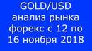 GOLD/USD - Еженедельный Анализ Рынка Форекс c 12 по 16.11.2018. Анализ Форекс.
