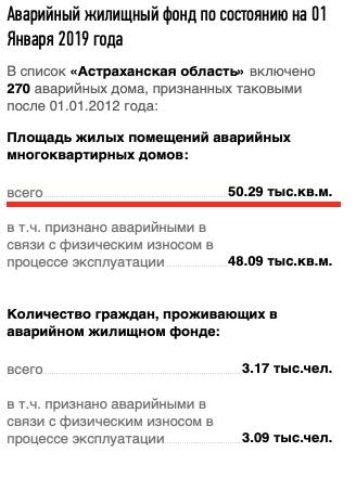 Какие дома расселят по программе сноса аварийного жилья в 2019-2024 годах в Астраханской области