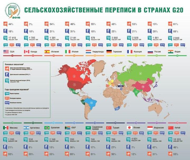 Страны «большой двадцатки» регулярно проводят сельхозпереписи