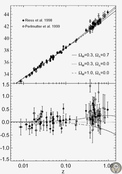 «В начале было ничто» В 1926 году ученые поняли, что наша Галактика не единственная во Вселенной, а спустя еще несколько лет Вселенная вдруг перестала быть статичной и вечной: оказалось, что она