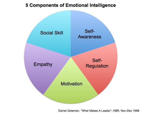 an evaluation of the five components of emotional intelligence on mr peters Talentsmart is the premier provider of emotional intelligence tests, training, and products our site is your guide to emotional intelligence books, presentations, training, and free emotional intelligence articles and resources.