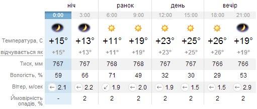 Погода в Миргороді