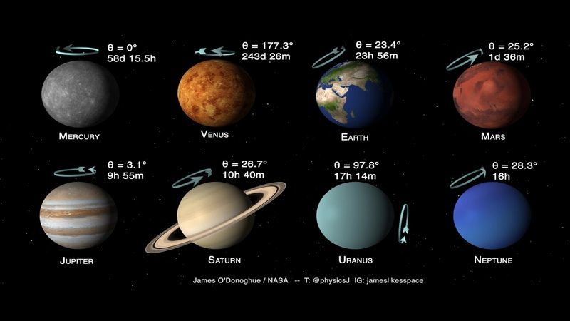 20 05 2019 Planets of the Solar System Tilts and Spins