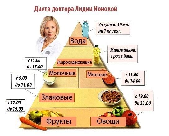 Оптимальная диета. (1 фото) - картинка