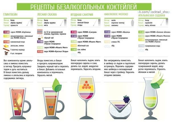 Рецепты безалкогольного коктейля