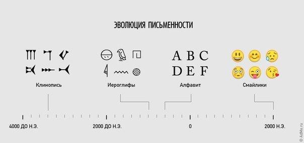 Эволюция человека в новое время , т.е. после 2008 года