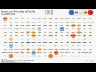 Temperature Anomalies by Country 1880-2017