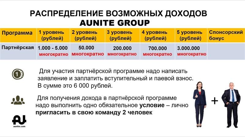 AUG. Возможное распределение доходов в Партнёрской программе