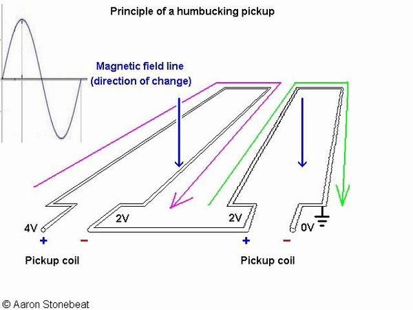 Basic Guitar Electronics XIII - Principle of humbucking guitar pickups