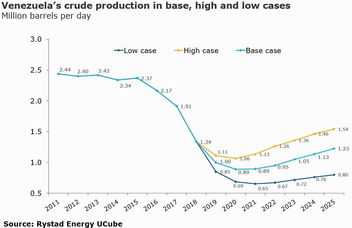 Rystadenergy: Добыча нефти в Венесуэле 2011-2025