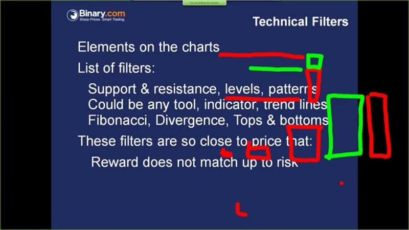 Using The Best Filters in Forex Trading binary options