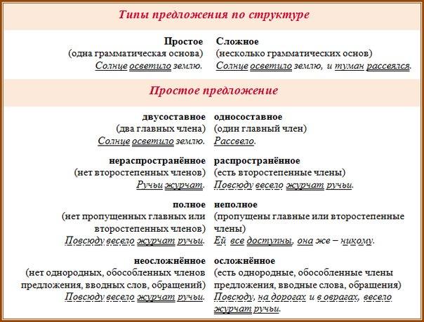предложения порядок таблица разбора