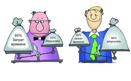 Принцип Парето20% продуктов, употребляемых в пищу, образуют 80% жиро