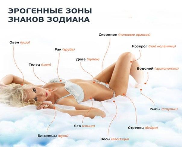 Сексуальный гороскоп  ЛЕВ мужчиныастрология