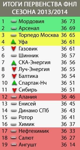 Немного о футболе и спорте в Мордовии (продолжение 5) - Страница 4 RHF1d0aom8Q