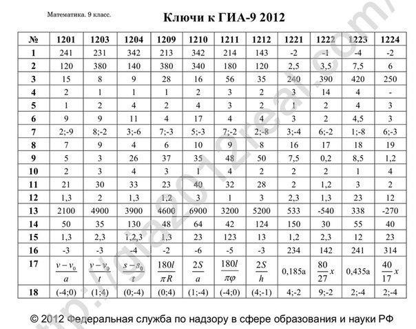 ответы по егэ по русскому 2013: