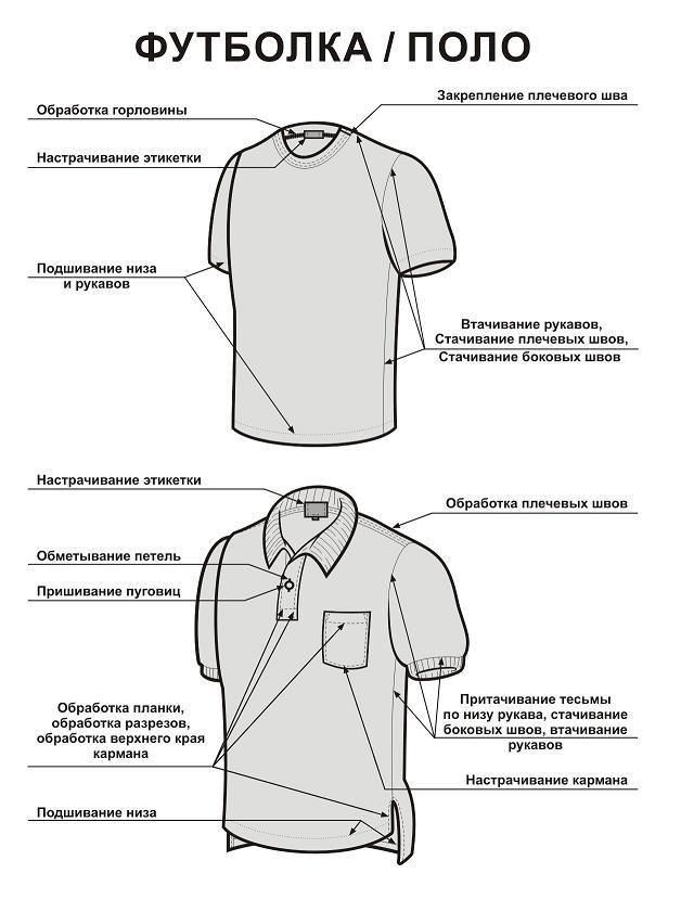 Поло история одной рубашки