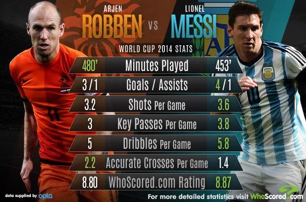 Роббен против Месси на бразильском Мундиале. Сравнительная статистика перед матчем