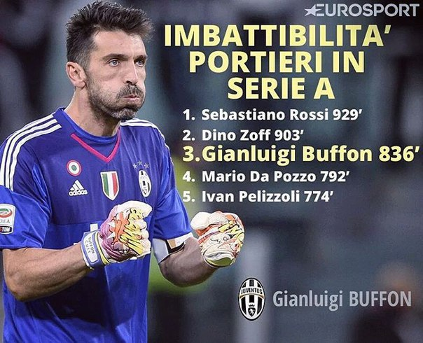 Джанлуиджи Буффон на данный момент занимает уже 3-ю строчку в таблице вратарей, которые совершили самые продолжительные серии матчей без пропущенных мячей в рамках Чемпионата Италии.