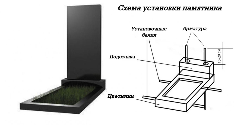 Самостоятельная установка надгробного памятника