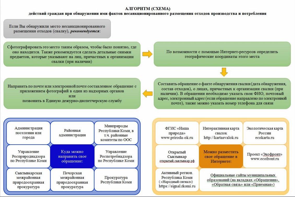Алгоритмы (схемы) действий граждан при обнаружении ими фактов незаконного размещения отходов производства и потребления