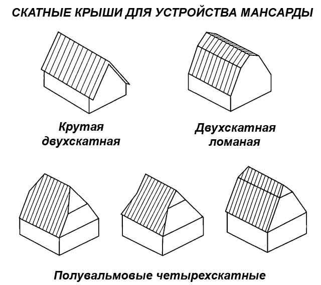 Расчеты мансардной крыши