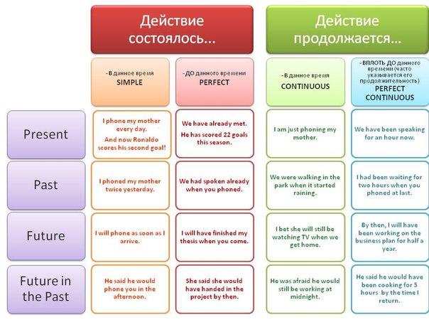 Схемы: грамматика | 28