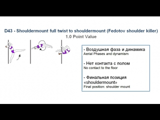 D43 - SHOULDERMOUNT FULL TWIST TO SHOULDERMOUNT (FEDOTOV SHOULDER KILLER) - (1.0) - CODE OF POINTS (POSA)