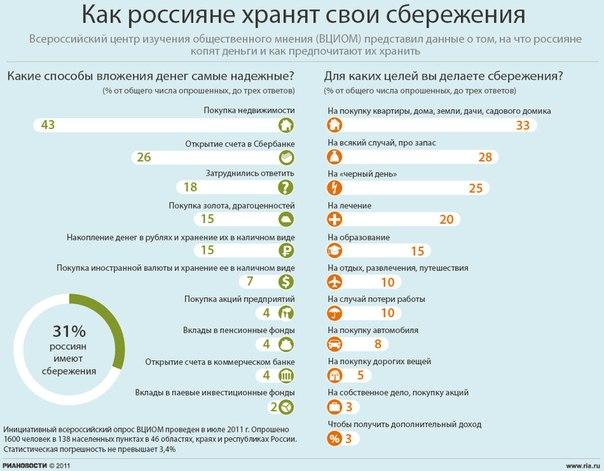 Как россияне хранят свои сбережения.  В продолжении...