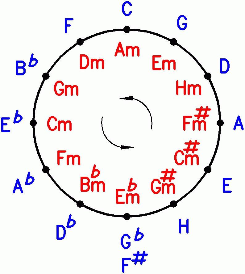 квинтовый круг
