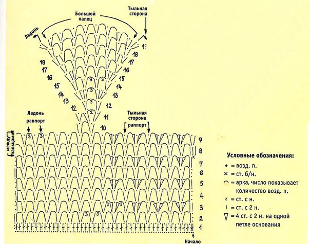 Схемы вязания перчатки крючком